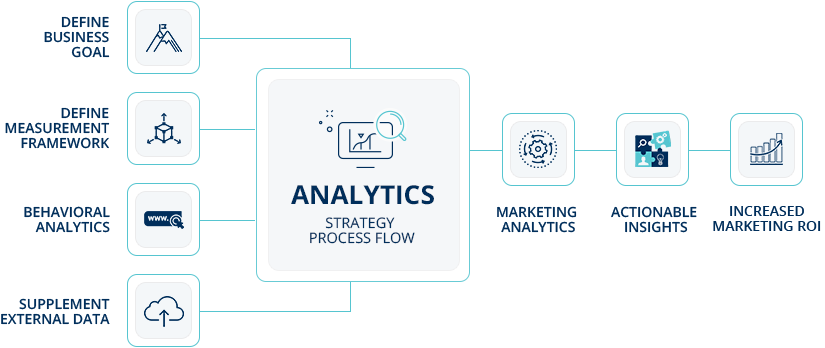 digital analytics consulting | MTLB