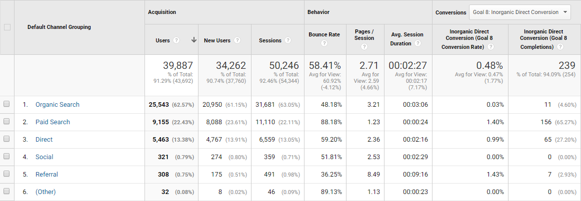 Google Analytics Default Channel Grouping
