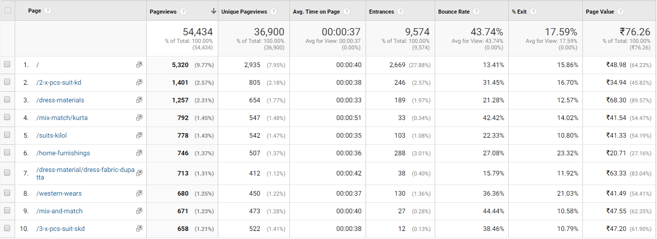 Google Analytics Page Report