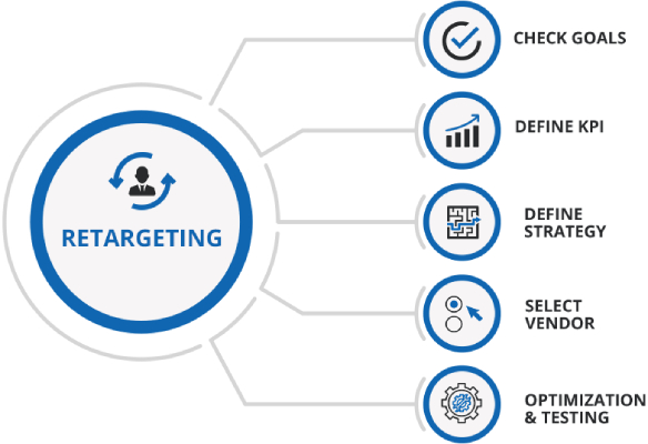Retargeting Campaigns | MTLB