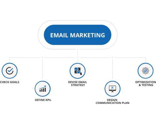 Email Marketing | MTLB