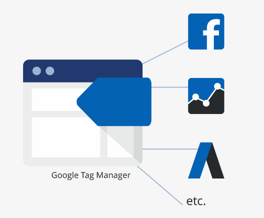 Google tag manager implementation | MTLB
