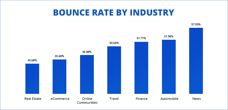 bounce rate by industry type